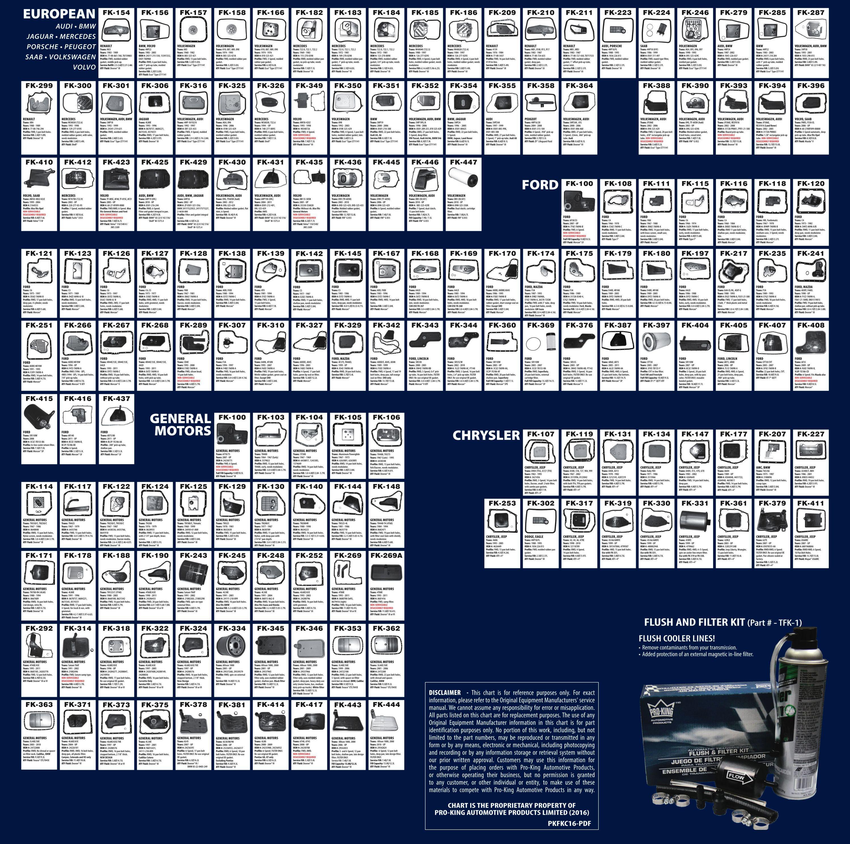 Filtr skrzyni Chrysler, Dodge, Ford, Cadillac